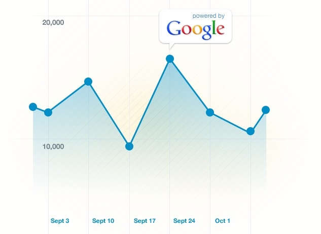 Livestream Platform Premium Renewal - Google Analytics