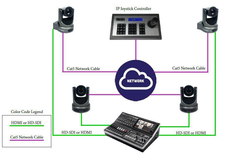 PTZOptics - IP Joystick - PT-JOY - Diagram