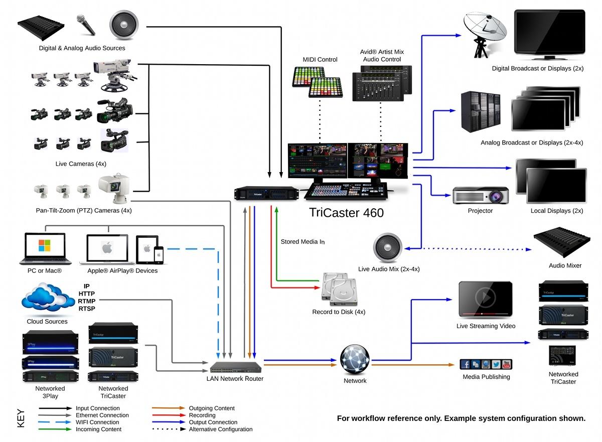 TriCaster 460 - System Diagram